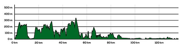 Route Profile - Minehead to Westward Ho